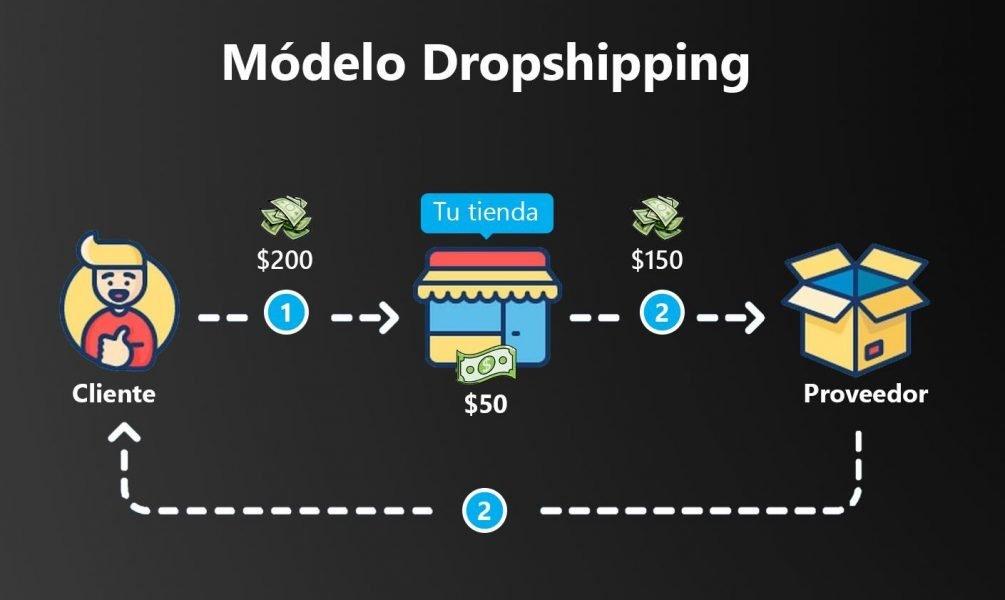 Empresas Dropshipping: Los mejores proveedores de envío directo de 2021 para tu tienda online